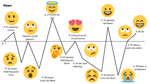 Emoticons voor je personages.