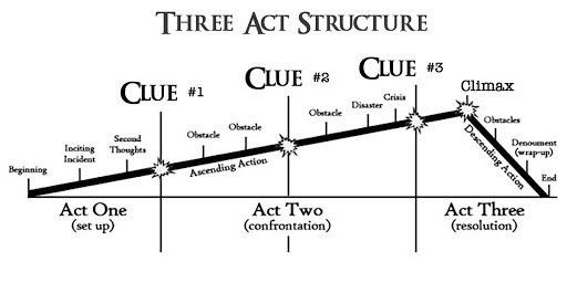 three act strucure